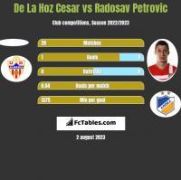De La Hoz Cesar vs Radosav Petrović h2h player stats