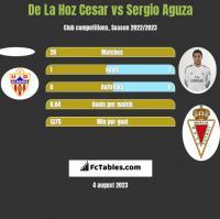 De La Hoz Cesar vs Sergio Aguza h2h player stats