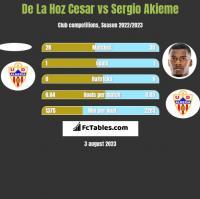 De La Hoz Cesar vs Sergio Akieme h2h player stats