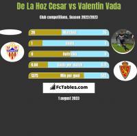 De La Hoz Cesar vs Valentin Vada h2h player stats
