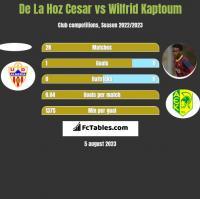 De La Hoz Cesar vs Wilfrid Kaptoum h2h player stats
