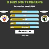 De La Hoz Cesar vs Daniel Ojeda h2h player stats