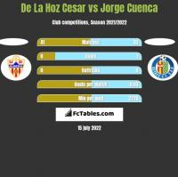De La Hoz Cesar vs Jorge Cuenca h2h player stats