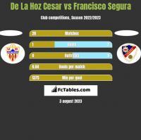De La Hoz Cesar vs Francisco Segura h2h player stats