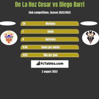 De La Hoz Cesar vs Diego Barri h2h player stats
