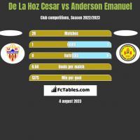 De La Hoz Cesar vs Anderson Emanuel h2h player stats