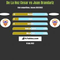 De La Hoz Cesar vs Juan Brandariz h2h player stats