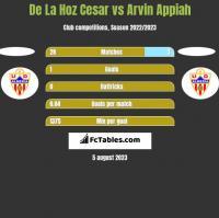 De La Hoz Cesar vs Arvin Appiah h2h player stats