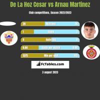 De La Hoz Cesar vs Arnau Martinez h2h player stats