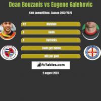 Dean Bouzanis vs Eugene Galekovic h2h player stats
