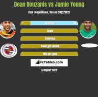 Dean Bouzanis vs Jamie Young h2h player stats
