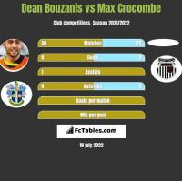 Dean Bouzanis vs Max Crocombe h2h player stats