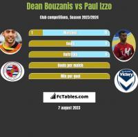 Dean Bouzanis vs Paul Izzo h2h player stats