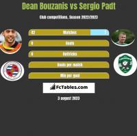 Dean Bouzanis vs Sergio Padt h2h player stats