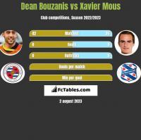 Dean Bouzanis vs Xavier Mous h2h player stats