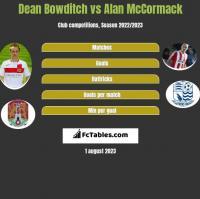 Dean Bowditch vs Alan McCormack h2h player stats