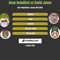 Dean Bowditch vs David Jones h2h player stats