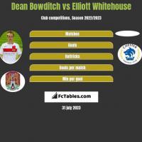 Dean Bowditch vs Elliott Whitehouse h2h player stats