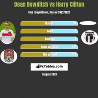 Dean Bowditch vs Harry Clifton h2h player stats