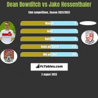 Dean Bowditch vs Jake Hessenthaler h2h player stats