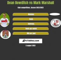 Dean Bowditch vs Mark Marshall h2h player stats