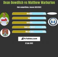 Dean Bowditch vs Matthew Warburton h2h player stats