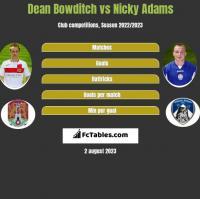 Dean Bowditch vs Nicky Adams h2h player stats
