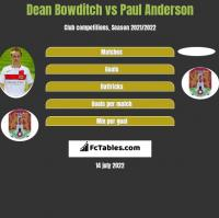 Dean Bowditch vs Paul Anderson h2h player stats