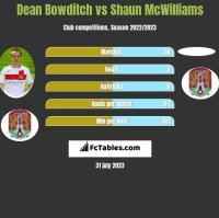 Dean Bowditch vs Shaun McWilliams h2h player stats