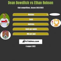 Dean Bowditch vs Ethan Robson h2h player stats