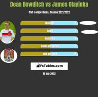 Dean Bowditch vs James Olayinka h2h player stats