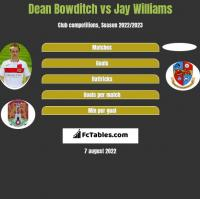 Dean Bowditch vs Jay Williams h2h player stats