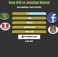 Dean Brill vs Jonathan Maxted h2h player stats