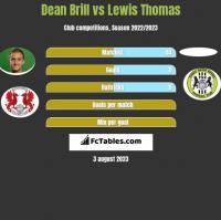 Dean Brill vs Lewis Thomas h2h player stats