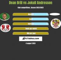 Dean Brill vs Jokull Andresson h2h player stats