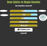 Dean Clarke vs Regan Donelon h2h player stats
