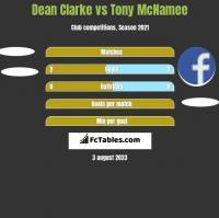 Dean Clarke vs Tony McNamee h2h player stats