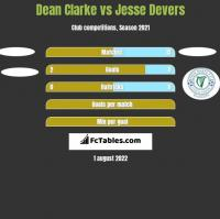 Dean Clarke vs Jesse Devers h2h player stats