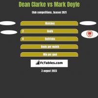Dean Clarke vs Mark Doyle h2h player stats