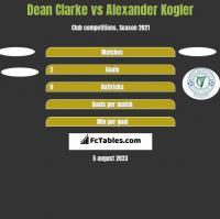 Dean Clarke vs Alexander Kogler h2h player stats