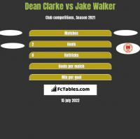 Dean Clarke vs Jake Walker h2h player stats