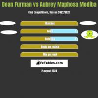 Dean Furman vs Aubrey Maphosa Modiba h2h player stats