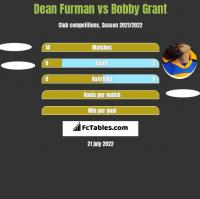 Dean Furman vs Bobby Grant h2h player stats
