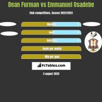 Dean Furman vs Emmanuel Osadebe h2h player stats