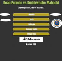 Dean Furman vs Kudakwashe Mahachi h2h player stats