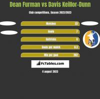 Dean Furman vs Davis Keillor-Dunn h2h player stats
