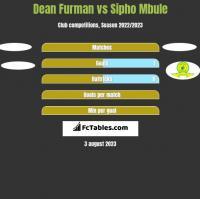 Dean Furman vs Sipho Mbule h2h player stats