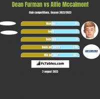 Dean Furman vs Alfie Mccalmont h2h player stats