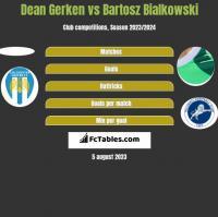 Dean Gerken vs Bartosz Bialkowski h2h player stats