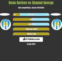 Dean Gerken vs Shamal George h2h player stats
